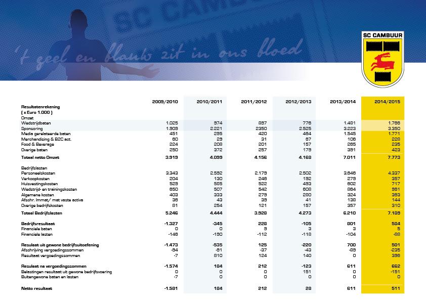 1511947-1-CAMBU-jaarcijfers